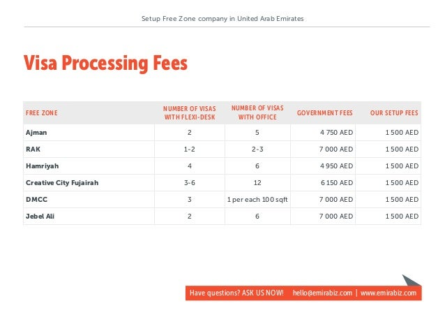 How to setup UAE free zone company