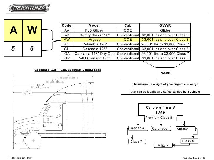 freightliner cascadia diagnostic codes pdf