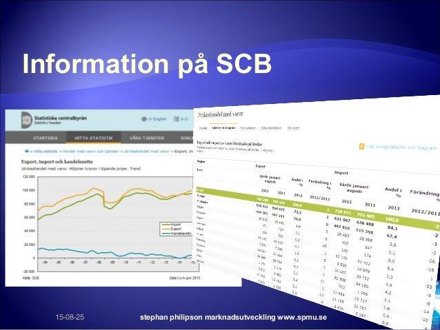 Information på SCB 15-08-25 stephan philipson marknadsutveckling www.spmu.se 54