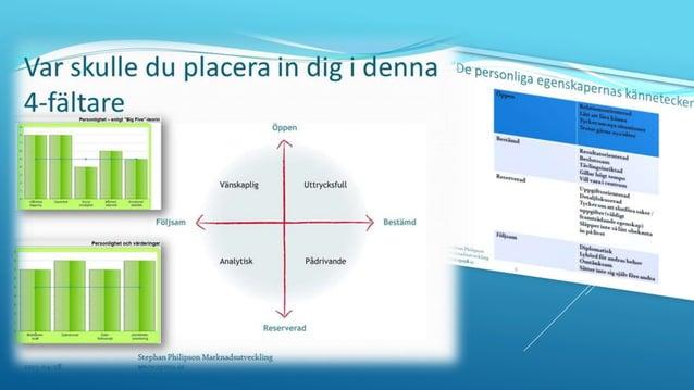 2015-05-20Stephan Philipson Marknadsutveckling www.spmu.se 21 Vårt sätt att kommunicera och förmedla information utvecklas...