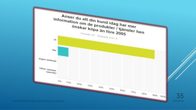 HAR DU ARBETAT I DIN ORGANISATION MED SPIN ELLER MOTSVARANDE FRÅGETEKNIK ? 2015-05-20Stephan Philipson Marknadsutveckling ...
