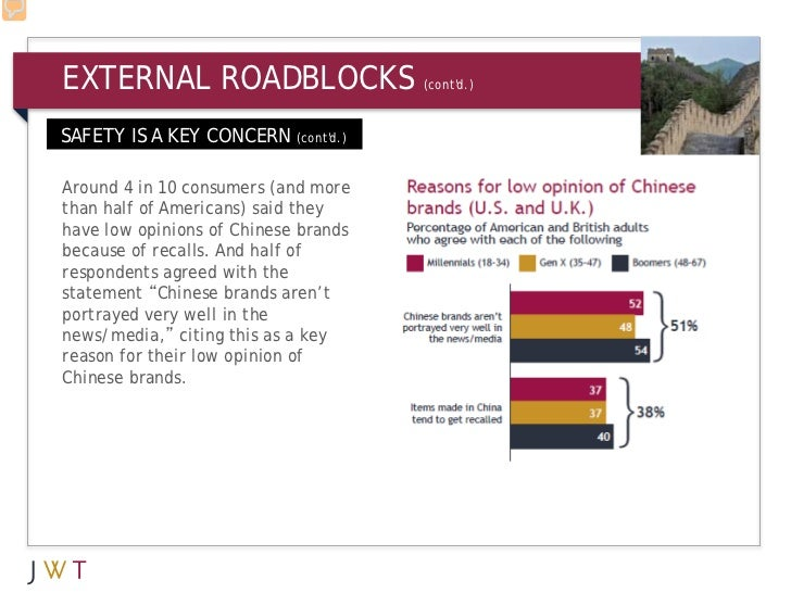 EXTERNAL ROADBLOCKS                   (contd.)SAFETY IS A KEY CONCERN (contd.)Around 4 in 10 consumers (and morethan half ...