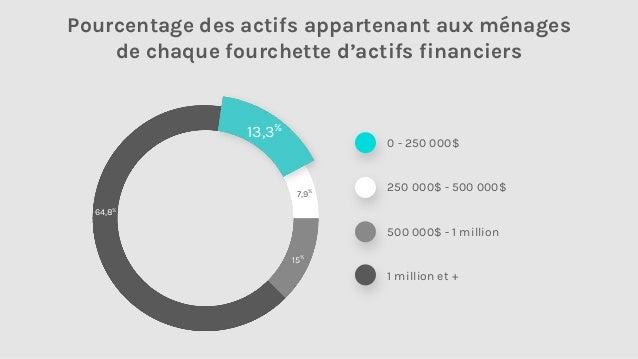 25 millions d'adultes canadiens ont moins de 250 000$ d'actifs financiers Pourcentage des ménages canadiens appartenant à ...