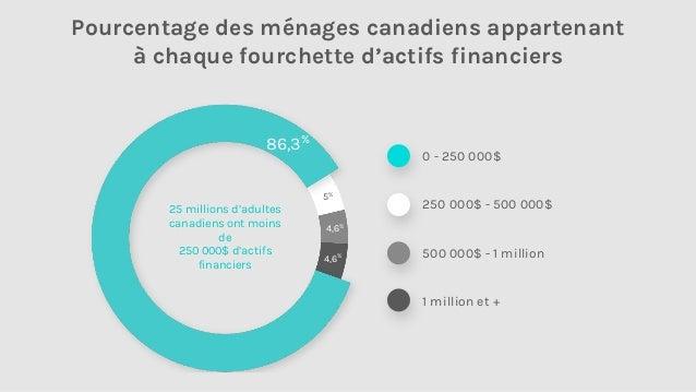 Robots-conseillers Courtiers en ligne Conseillers 6millions d'investisseurs autonomes au Canada 335milliards par l'entremi...