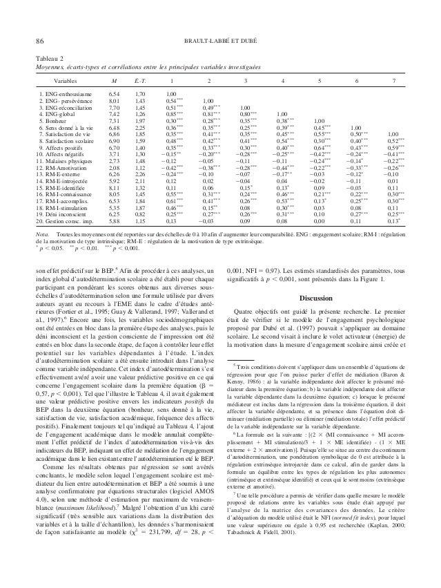 son effet pre´dictif sur le BEP.5 Afin de proce´der a` ces analyses, un index global d'autode´termination scolaire a e´te´...