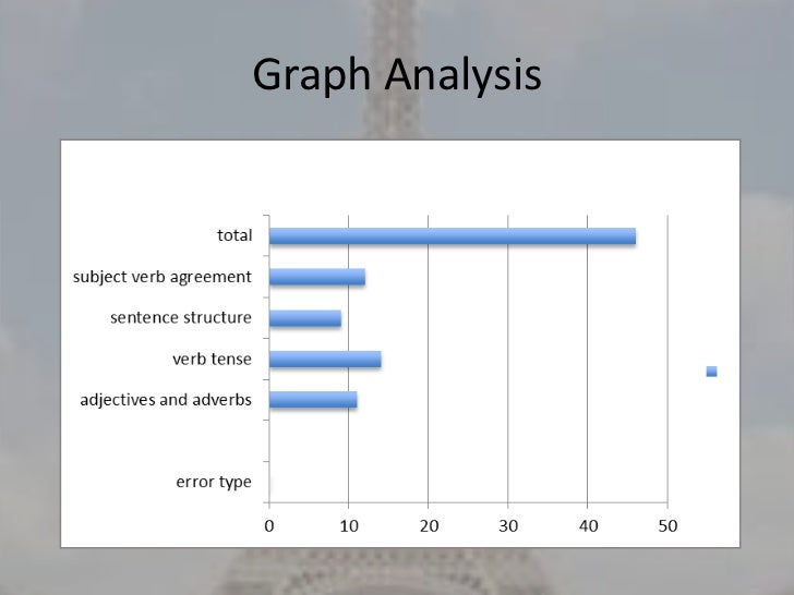 French and english language power point 4 graph analysis ccuart Gallery