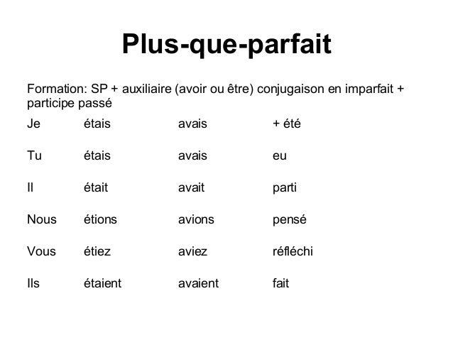 French Grammar Verbs Conjugations Phrases Introduction To France