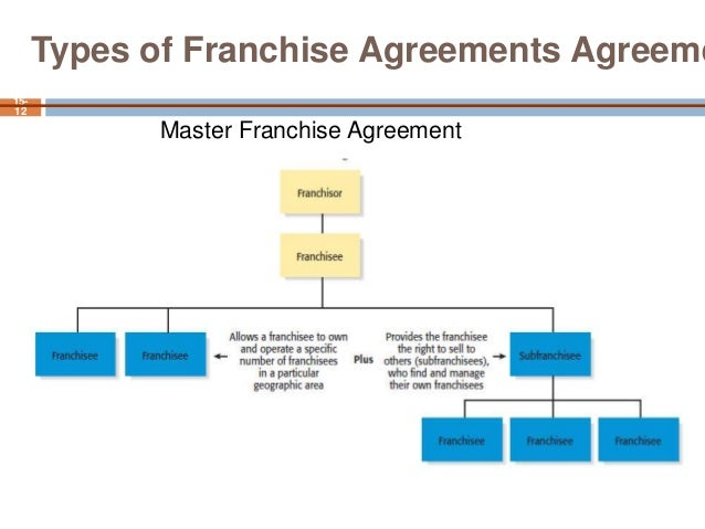 Frenchising – Sample Franchise Agreements