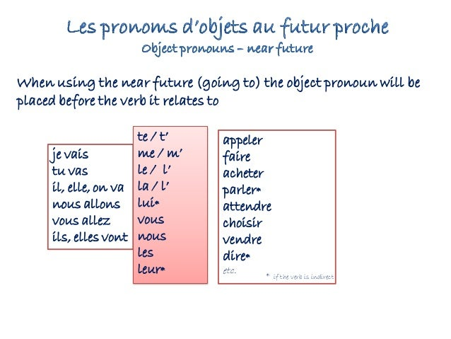 French Object Pronouns Infinitive