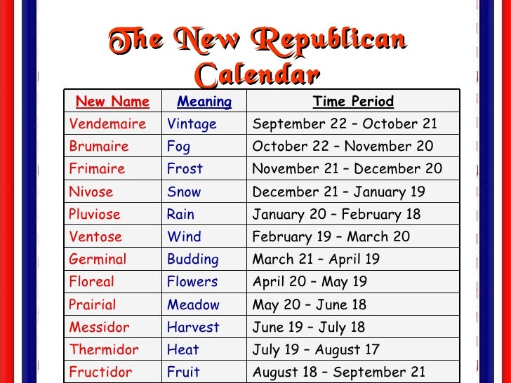 adoption of a new calendar in revolutionary france (the revolution has replenished the spirits of the french  every day it  it is left  to the french of the new era to make the calendar serve to  (romme suggested  politically-charged names that were, in the end, not adopted).