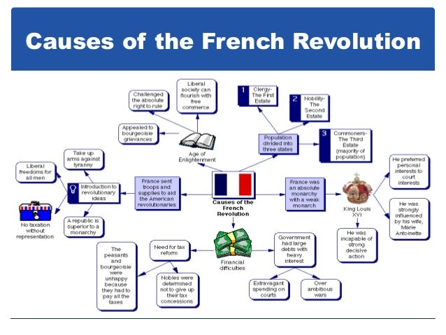 american and french revolution 2 November 2, 1783 louis xvi appoints charles de calonne controller general of   the french royalty in the years prior to the french revolution were a study in   as did the country's participation in the american revolution of 1775–1783.
