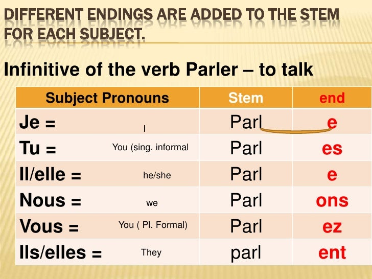 FRENCH VERB IN ER PRESENT TENSE- LESSON