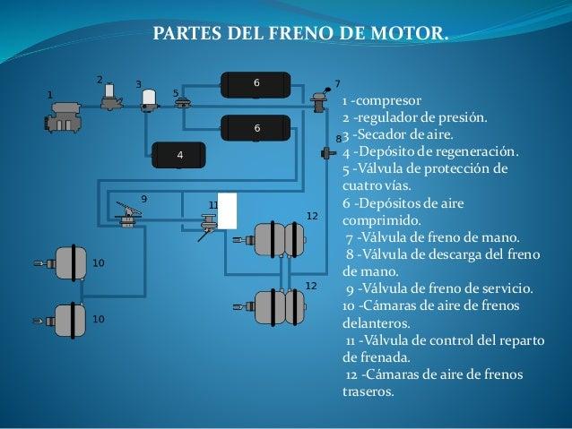 Sistema de frenos neumaticos slideshare