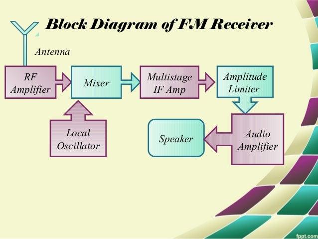 Rf Modulator Circuit Diagram | Frequency Modulation And Its Circuits