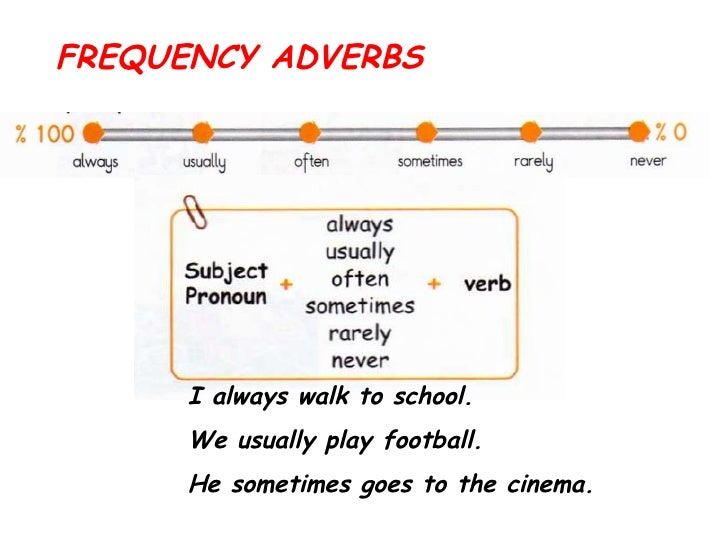 FREQUENCY ADVERBS I always walk to school.  We usually play football. He sometimes goes to the cinema.