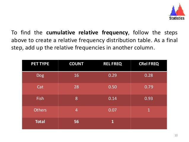 To find the cumulative relative frequency, follow the steps above to create a relative frequency distribution table. As a ...