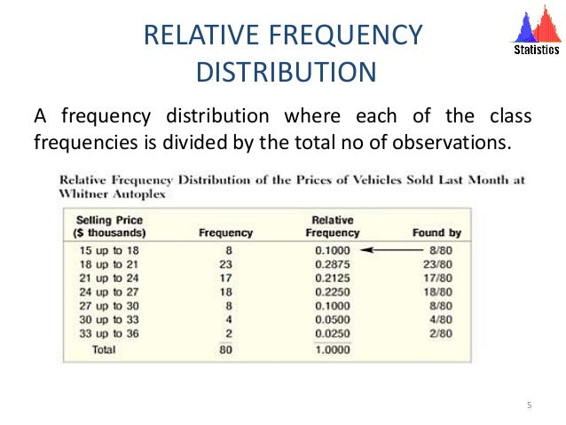 frequency relative frequency and cumulative frequency