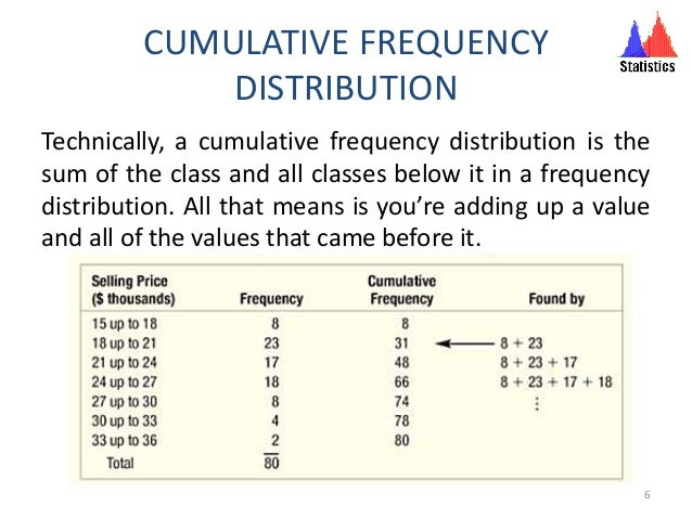 CUMULATIVE FREQUENCY DISTRIBUTION Technically, a cumulative frequency distribution is the sum of the class and all classes...