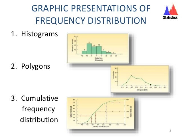 GRAPHIC PRESENTATIONS OF FREQUENCY DISTRIBUTION 1. Histograms 2. Polygons 3. Cumulative frequency distribution 8