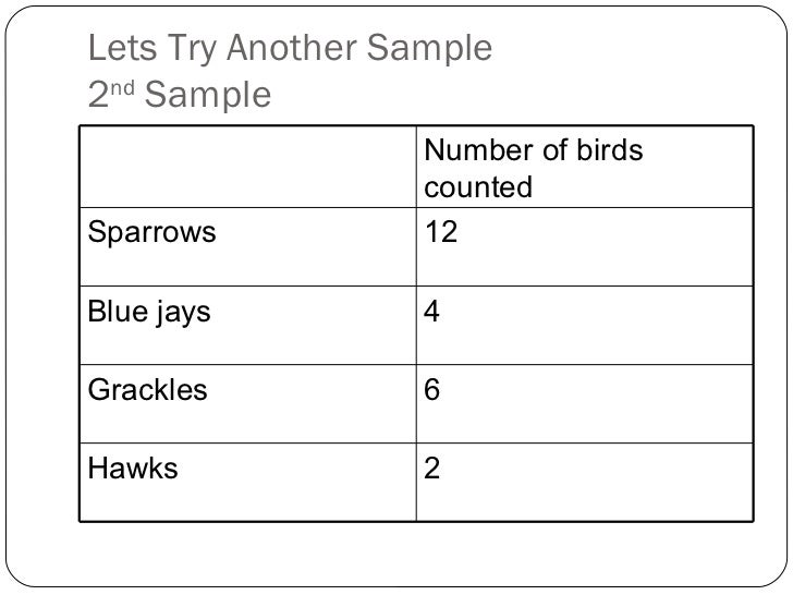Lets Try Another Sample 2 nd  Sample Number of birds counted Sparrows 12 Blue jays 4 Grackles 6 Hawks 2