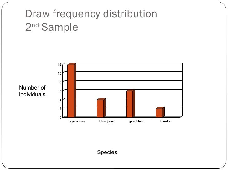 Draw frequency distribution 2 nd  Sample Species Number of individuals