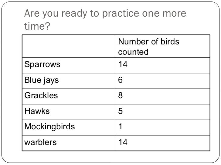 Are you ready to practice one more time? Number of birds counted Sparrows 14 Blue jays 6 Grackles 8 Hawks 5 Mockingbirds 1...