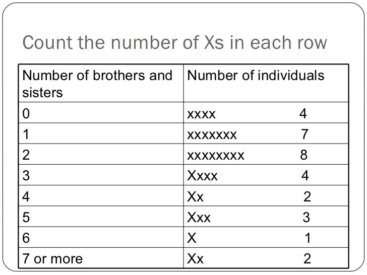 Count the number of Xs in each row Number of brothers and sisters Number of individuals 0 xxxx  4 1 xxxxxxx  7 2 xxxxxxxx ...