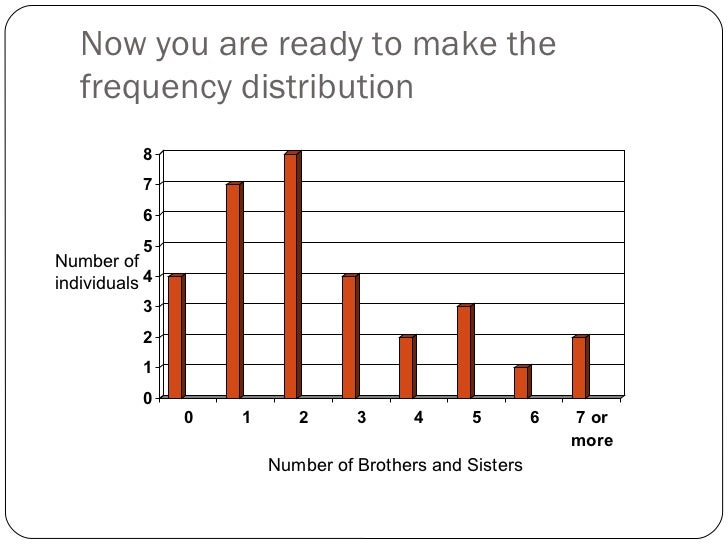 how to find frequency distribution