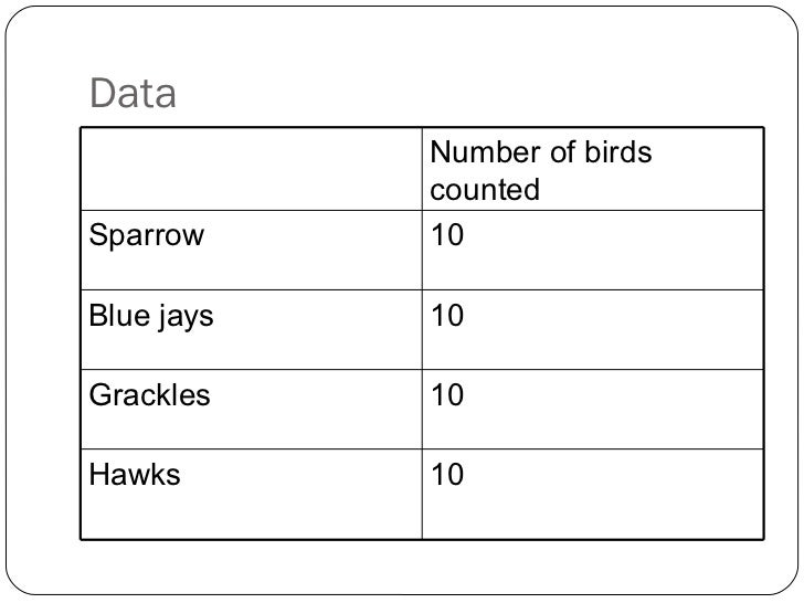 Data Number of birds counted Sparrow 10 Blue jays 10 Grackles 10 Hawks 10