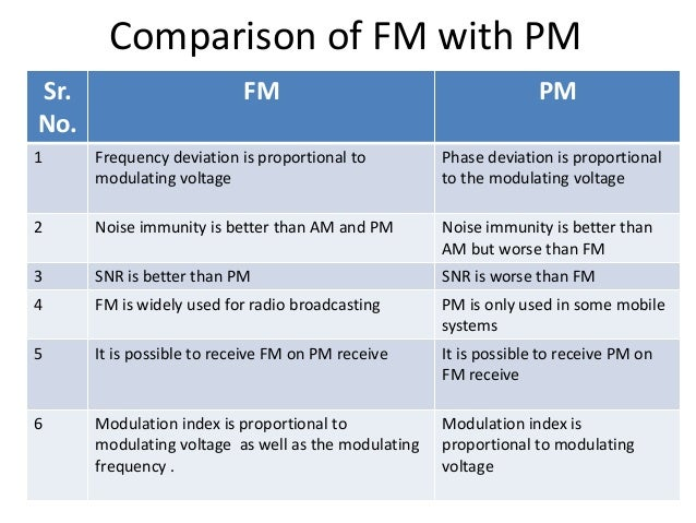 Frequency modulation and its application