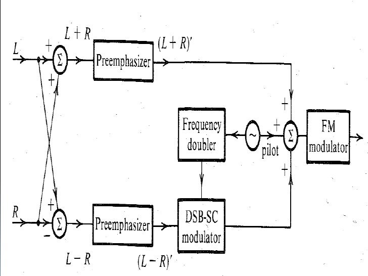 frequency modulation in data transmission