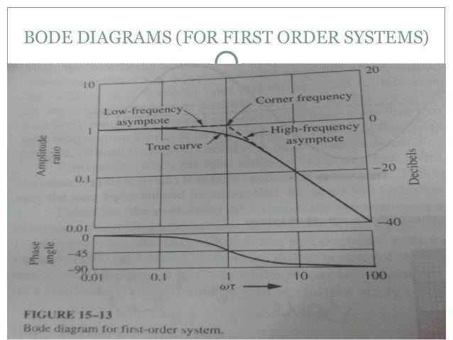 Frequency response analysis and bode diagrams for first order systems bode diagrams for first order systems ccuart Choice Image