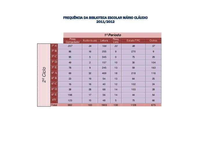 FREQUÊNCIA DA BIBLIOTECA ESCOLAR MÁRIO CLÁUDIO                                      2011/2012                             ...
