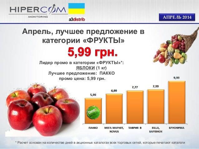 Лидер промо в категории «ФРУКТЫ»*: ЯБЛОКИ (1 кг) Лучшее предложение: ПАККО промо цена: 5,99 грн. Апрель, лучшее предложени...