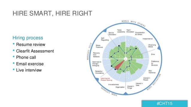 #CHT15 HIRE SMART, HIRE RIGHT • Resume review • Clearfit Assessment • Phone call • Email exercise • Live interview Hiring ...