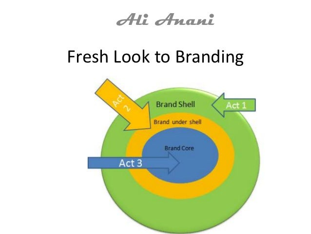 Ali AnaniFresh Look to Branding
