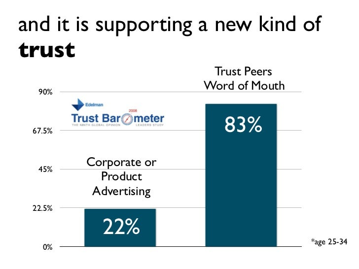 and it is supporting a new kind of trust                          Trust Peers   90%                         Word of Mouth ...