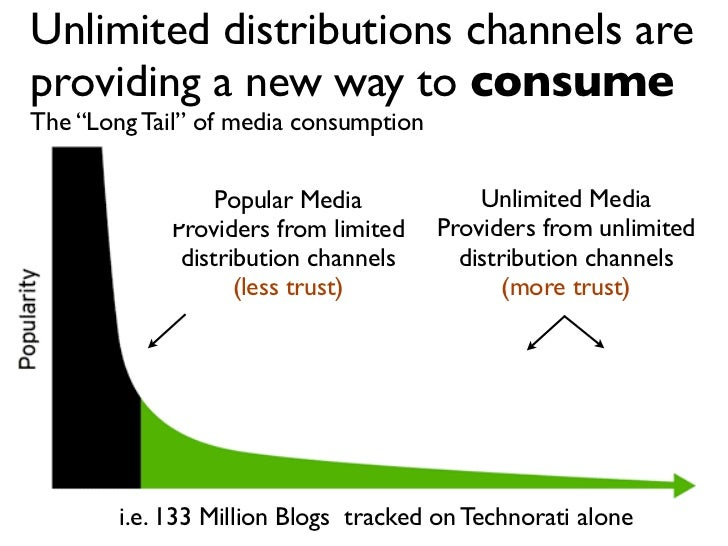 """Unlimited distributions channels are providing a new way to consume The """"Long Tail"""" of media consumption                  ..."""