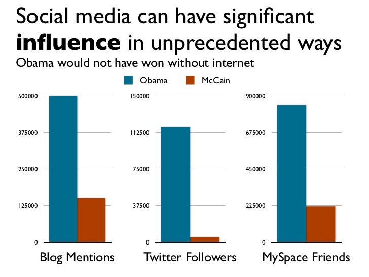 Social media can have significant influence in unprecedented ways Obama would not have won without internet                 ...