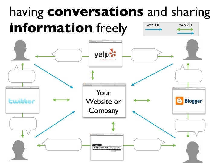 having conversations and sharing information freely       web 1.0   web 2.0                   Your             Website or ...