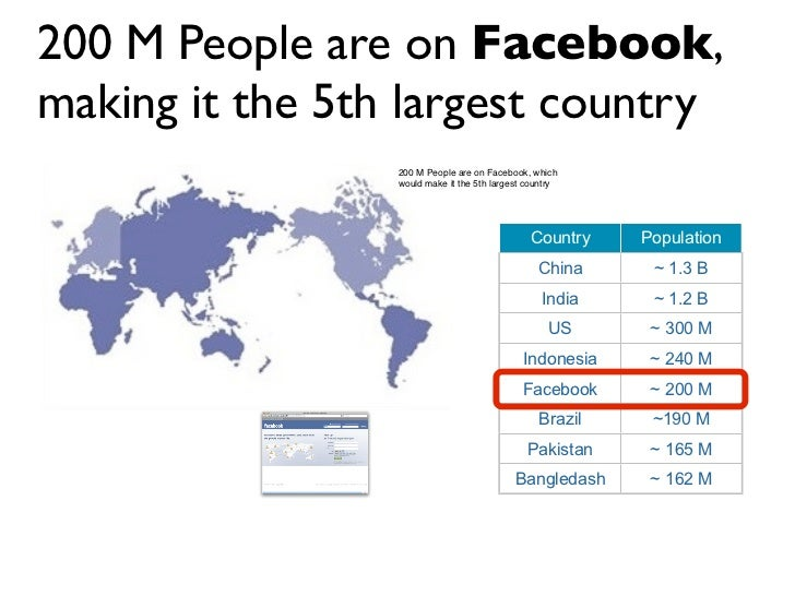 200 M People are on Facebook, making it the 5th largest country                  200 M People are on Facebook, which      ...