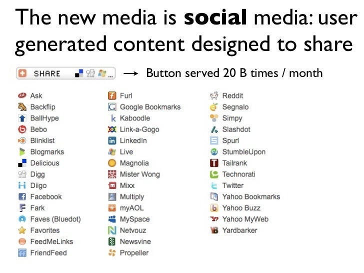 The new media is social media: user generated content designed to share              Button served 20 B times / month