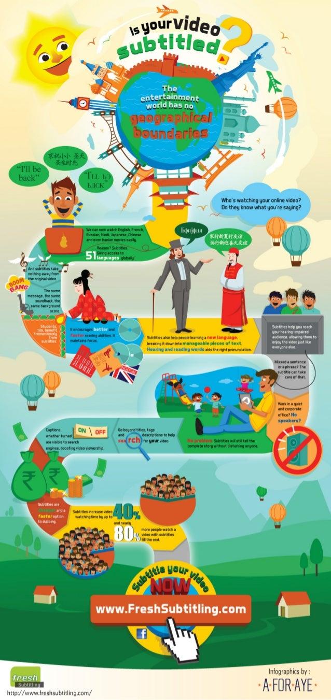 Fresh Subtiling Infographic