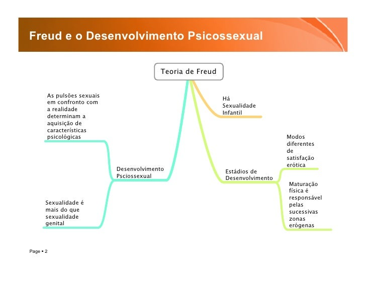 Freud e o Desenvolvimento Psicossexual Slide 2