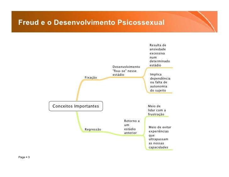 Freud e o Desenvolvimento Psicossexual Slide 3