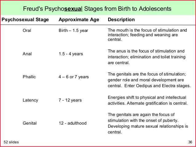 Psychosexual stages of freud