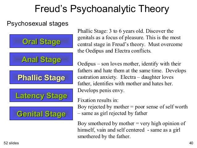 Developmental sequence of sigmund freud psychosexual stages