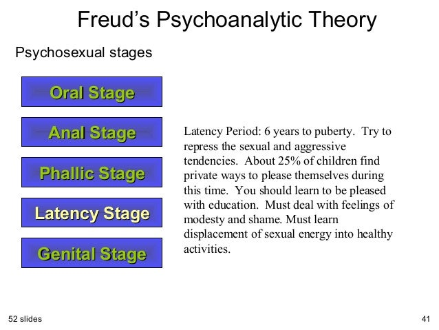 Freuds psychoanalytic theory