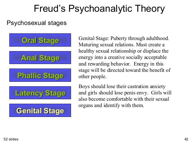 Psychosexual stage theory