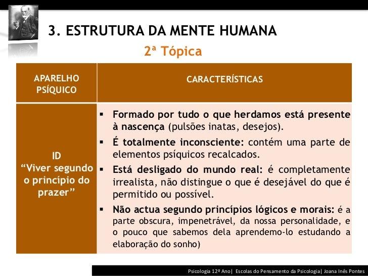 3. ESTRUTURA DA MENTE HUMANA                           2ª Tópica   APARELHO                                   ...